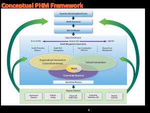PHM Framework